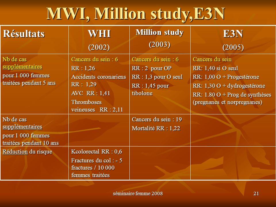 séminaire femme 2008 21 MWI, Million study,E3N RésultatsWHI(2002) Million study (2003)E3N(2005) Nb de cas supplémentaires pour 1 000 femmes traitées p