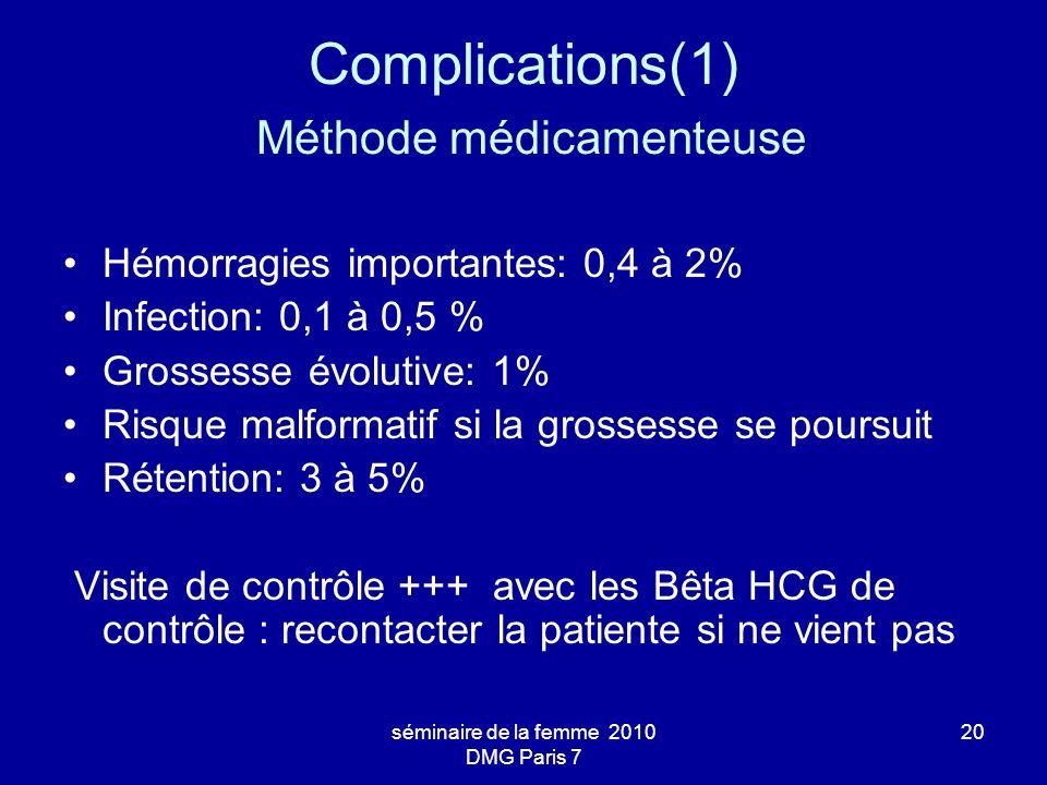 séminaire de la femme 2010 DMG Paris 7 20 Complications(1) Méthode médicamenteuse Hémorragies importantes: 0,4 à 2% Infection: 0,1 à 0,5 % Grossesse é