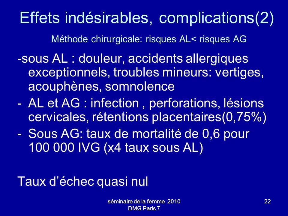 séminaire de la femme 2010 DMG Paris 7 22 Effets indésirables, complications(2) Méthode chirurgicale: risques AL< risques AG -sous AL : douleur, accid