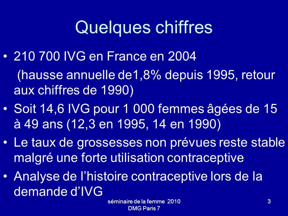 séminaire de la femme 2010 DMG Paris 7 3 Quelques chiffres 210 700 IVG en France en 2004 (hausse annuelle de1,8% depuis 1995, retour aux chiffres de 1