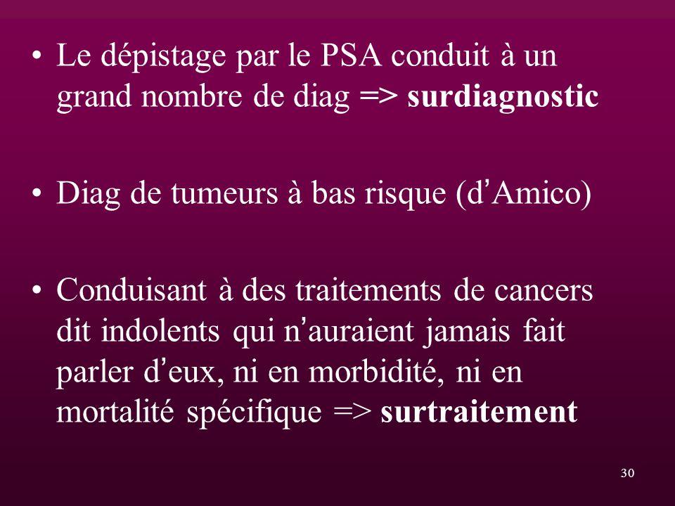 30 Le dépistage par le PSA conduit à un grand nombre de diag => surdiagnostic Diag de tumeurs à bas risque (d Amico) Conduisant à des traitements de c
