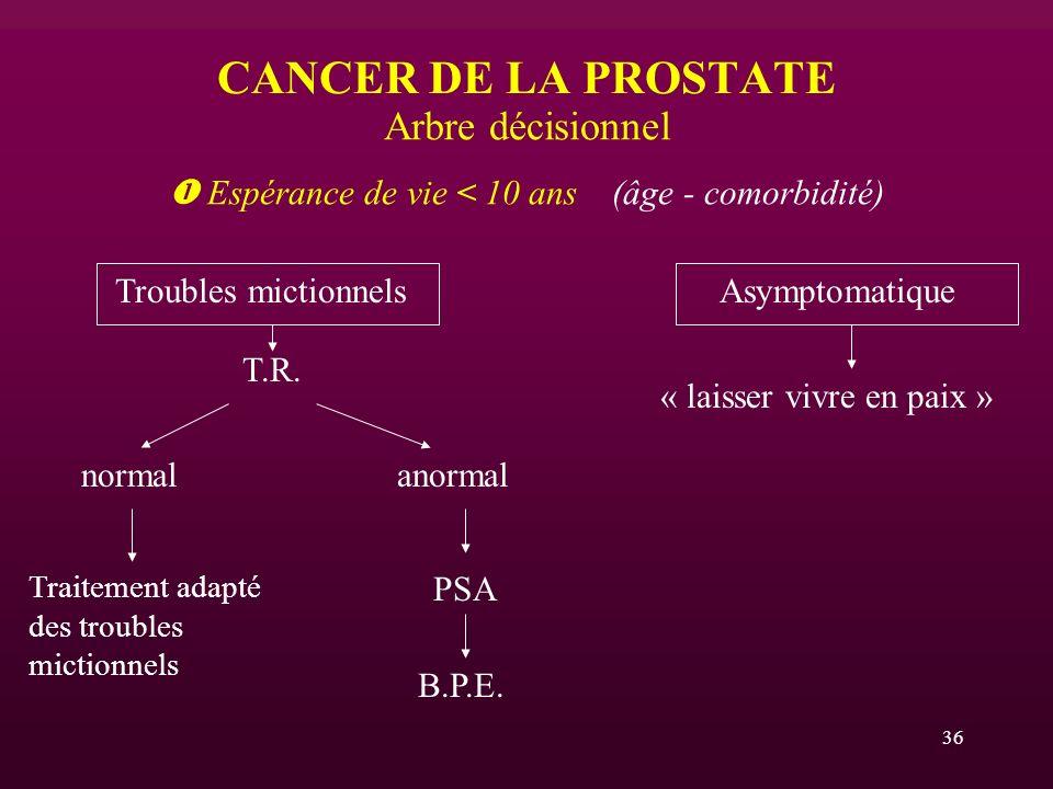 36 CANCER DE LA PROSTATE Arbre décisionnel Espérance de vie < 10 ans (âge - comorbidité) Troubles mictionnels Asymptomatique T.R. « laisser vivre en p