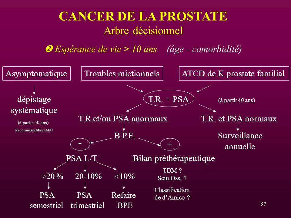 37 CANCER DE LA PROSTATE Arbre décisionnel Espérance de vie > 10 ans (âge - comorbidité) Asymptomatique dépistage systématique T.R. et PSA normaux Sur