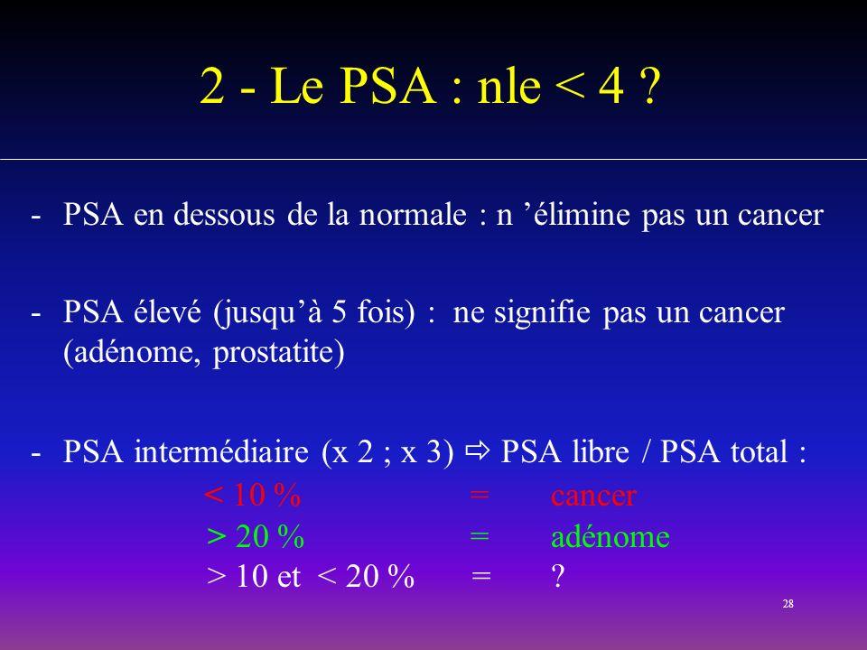 28 2 - Le PSA : nle < 4 ? -PSA en dessous de la normale : n élimine pas un cancer -PSA élevé (jusquà 5 fois) : ne signifie pas un cancer (adénome, pro