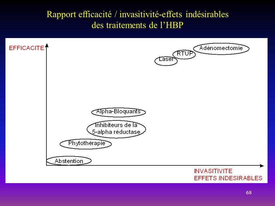 68 Rapport efficacité / invasitivité-effets indésirables des traitements de lHBP