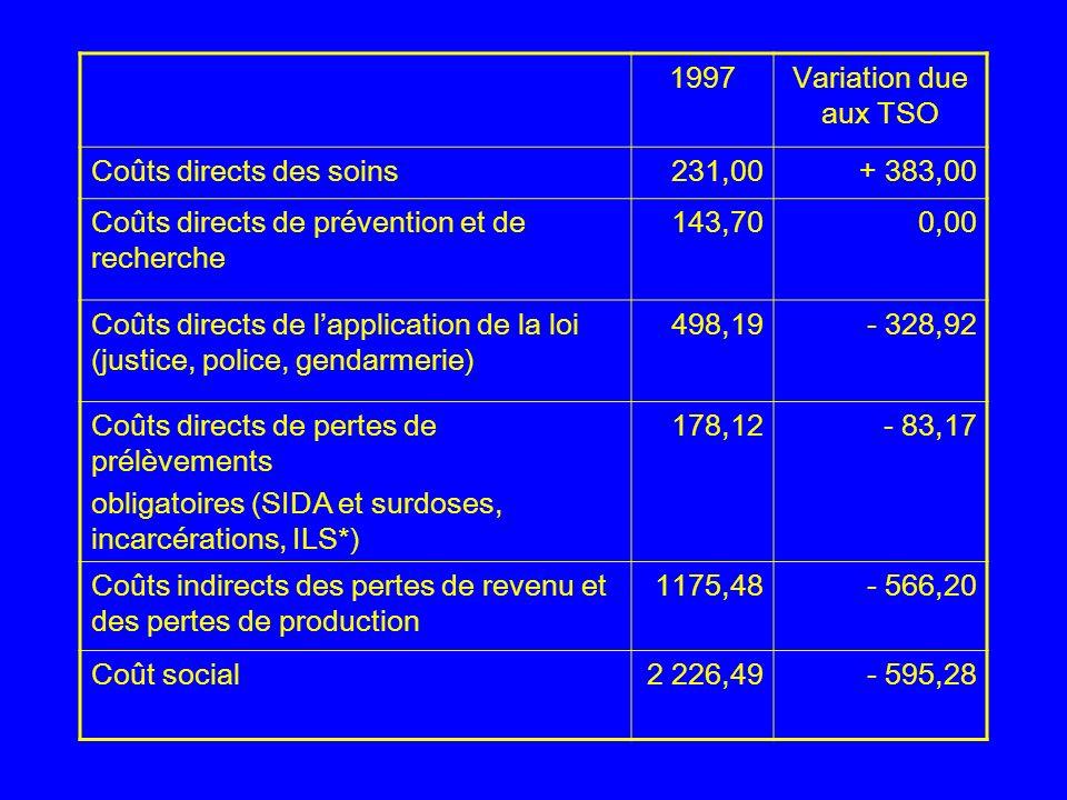 1997Variation due aux TSO Coûts directs des soins231,00+ 383,00 Coûts directs de prévention et de recherche 143,700,00 Coûts directs de lapplication de la loi (justice, police, gendarmerie) 498,19- 328,92 Coûts directs de pertes de prélèvements obligatoires (SIDA et surdoses, incarcérations, ILS*) 178,12- 83,17 Coûts indirects des pertes de revenu et des pertes de production 1175,48- 566,20 Coût social2 226,49- 595,28