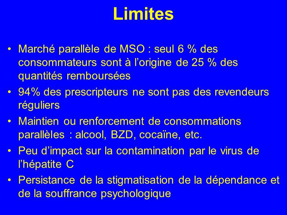 Limites Marché parallèle de MSO : seul 6 % des consommateurs sont à lorigine de 25 % des quantités remboursées 94% des prescripteurs ne sont pas des revendeurs réguliers Maintien ou renforcement de consommations parallèles : alcool, BZD, cocaïne, etc.
