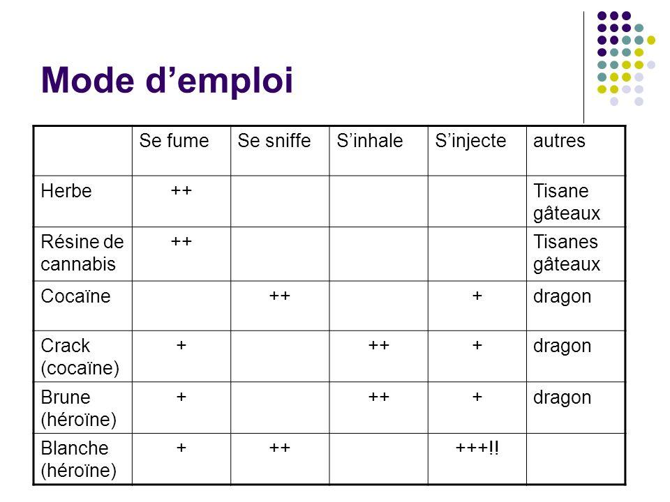 Mode demploi Se fumeSe sniffeSinhaleSinjecteautres Herbe++Tisane gâteaux Résine de cannabis ++Tisanes gâteaux Cocaïne+++dragon Crack (cocaïne) ++++dra