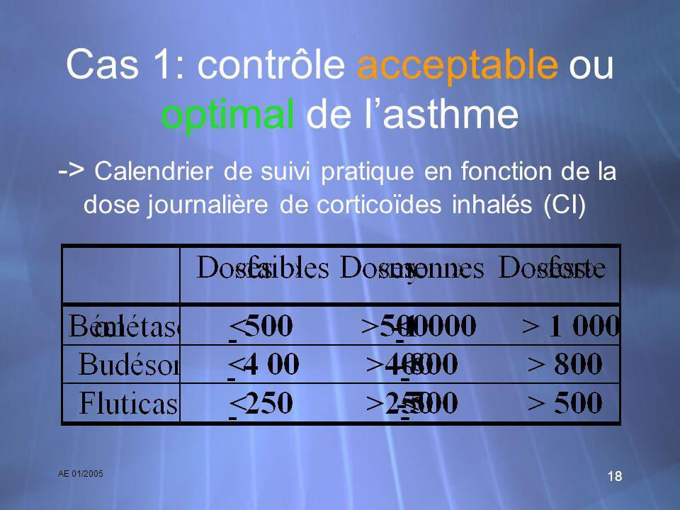 AE 01/2005 18 Cas 1: contrôle acceptable ou optimal de lasthme -> Calendrier de suivi pratique en fonction de la dose journalière de corticoïdes inhal