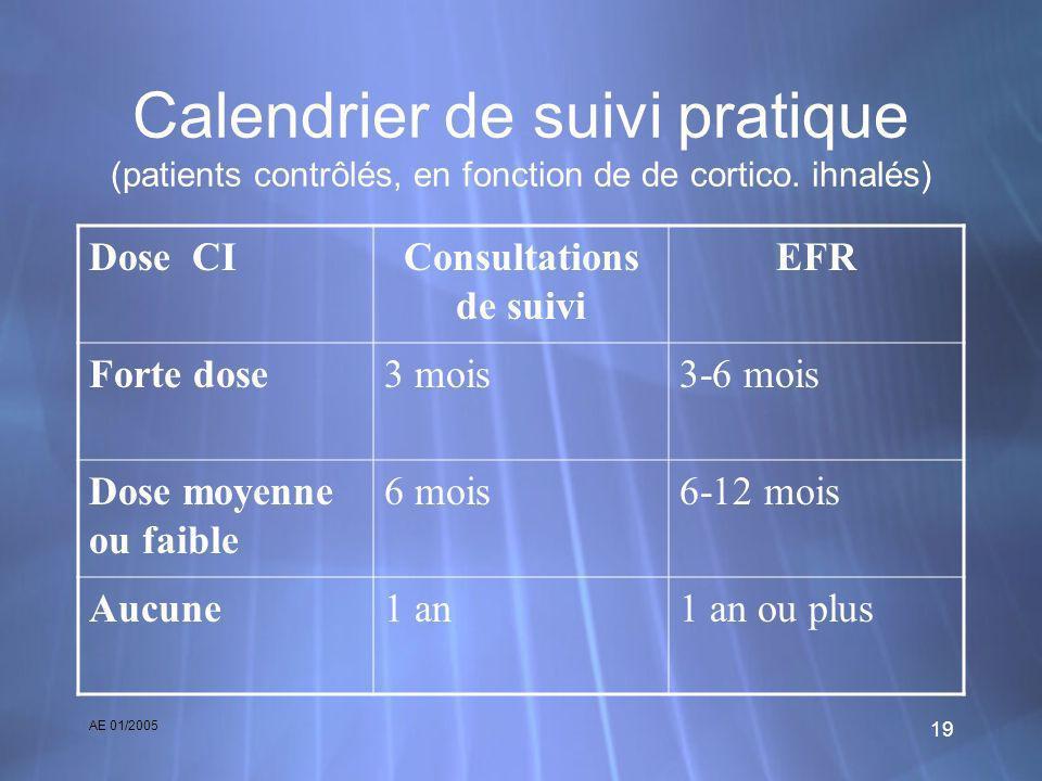 AE 01/2005 19 Calendrier de suivi pratique (patients contrôlés, en fonction de de cortico. ihnalés) Dose CIConsultations de suivi EFR Forte dose3 mois