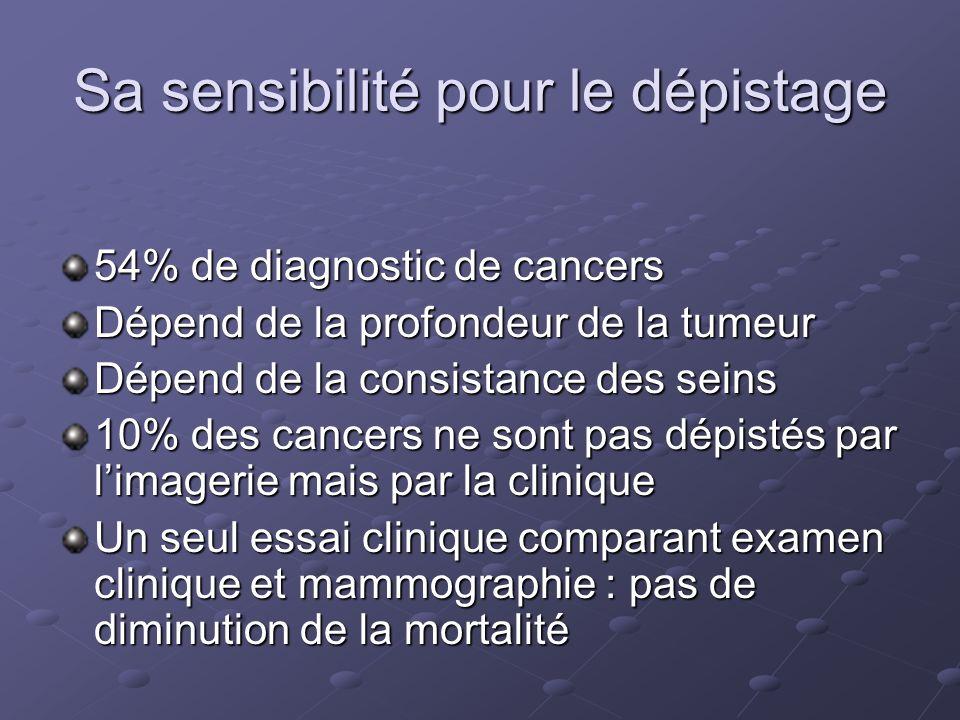 Sa sensibilité pour le dépistage 54% de diagnostic de cancers Dépend de la profondeur de la tumeur Dépend de la consistance des seins 10% des cancers ne sont pas dépistés par limagerie mais par la clinique Un seul essai clinique comparant examen clinique et mammographie : pas de diminution de la mortalité