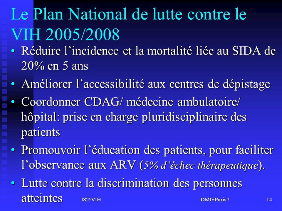 IST-VIH DMG Paris714 Le Plan National de lutte contre le VIH 2005/2008 Réduire lincidence et la mortalité liée au SIDA de 20% en 5 ansRéduire lincidence et la mortalité liée au SIDA de 20% en 5 ans Améliorer laccessibilité aux centres de dépistageAméliorer laccessibilité aux centres de dépistage Coordonner CDAG/ médecine ambulatoire/ hôpital: prise en charge pluridisciplinaire des patientsCoordonner CDAG/ médecine ambulatoire/ hôpital: prise en charge pluridisciplinaire des patients Promouvoir léducation des patients, pour faciliter lobservance aux ARV ( 5% déchec thérapeutique ).Promouvoir léducation des patients, pour faciliter lobservance aux ARV ( 5% déchec thérapeutique ).