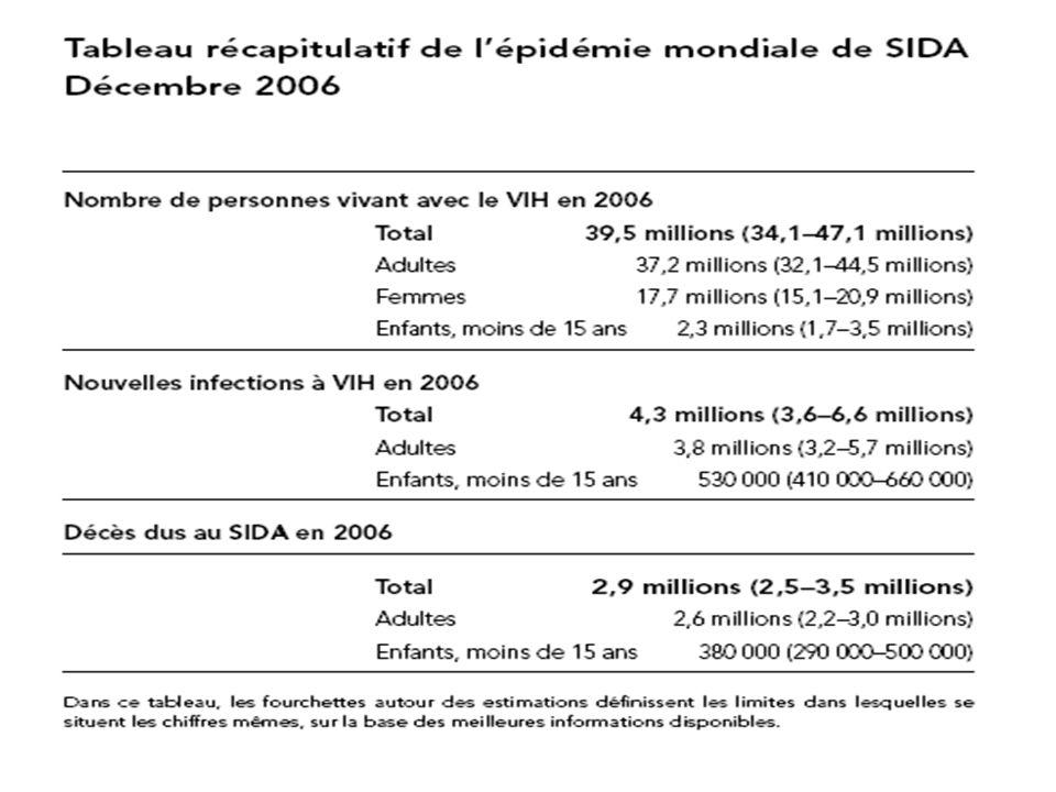 3 Environ 11000 nouveaux cas dinfections VIH par jour en 2006 Plus de 95% des cas dans les pays à revenu faible et moyenPlus de 95% des cas dans les pays à revenu faible et moyen Près de 1500 cas chez les enfants de moins de 15 ansPrès de 1500 cas chez les enfants de moins de 15 ans Environ 10 000 cas chez ladulte (15–49 ans), dont:Environ 10 000 cas chez ladulte (15–49 ans), dont: près de 50% chez les femmesprès de 50% chez les femmes 40% environ chez les 15–24 ans40% environ chez les 15–24 ans