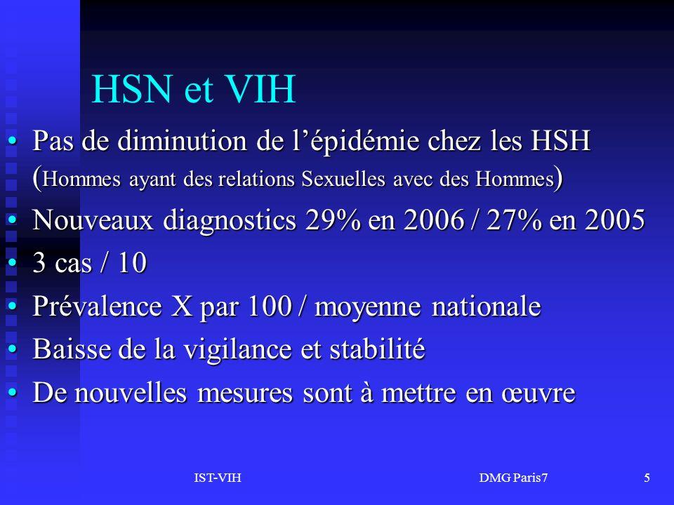 IST-VIH DMG Paris75 HSN et VIH Pas de diminution de lépidémie chez les HSH ( Hommes ayant des relations Sexuelles avec des Hommes )Pas de diminution de lépidémie chez les HSH ( Hommes ayant des relations Sexuelles avec des Hommes ) Nouveaux diagnostics 29% en 2006 / 27% en 2005Nouveaux diagnostics 29% en 2006 / 27% en 2005 3 cas / 103 cas / 10 Prévalence X par 100 / moyenne nationalePrévalence X par 100 / moyenne nationale Baisse de la vigilance et stabilitéBaisse de la vigilance et stabilité De nouvelles mesures sont à mettre en œuvreDe nouvelles mesures sont à mettre en œuvre