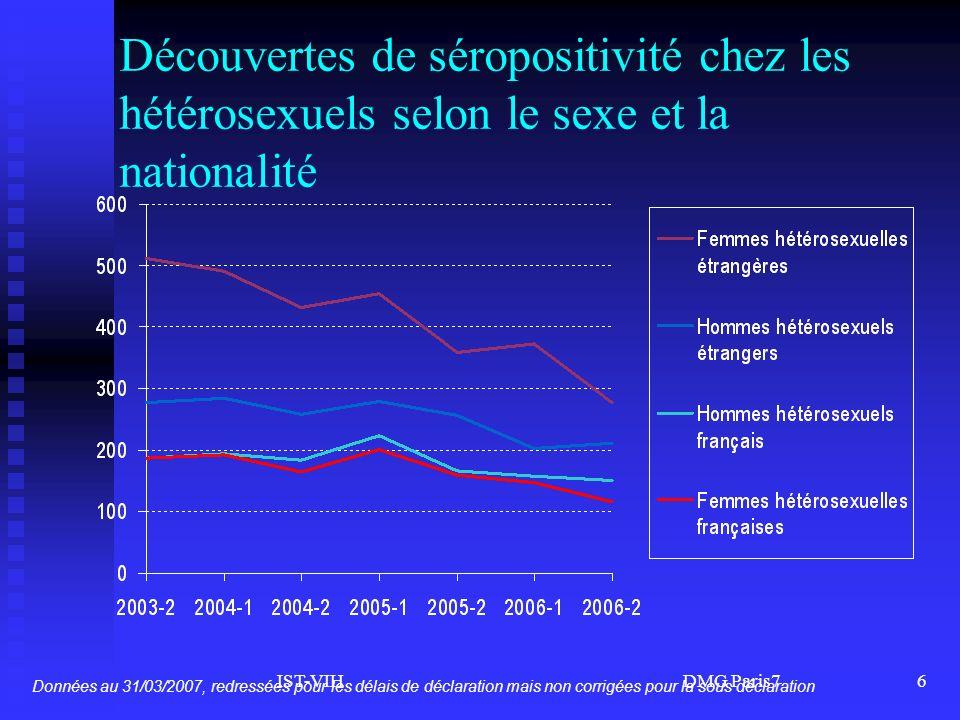 IST-VIH DMG Paris76 Découvertes de séropositivité chez les hétérosexuels selon le sexe et la nationalité Données au 31/03/2007, redressées pour les dé