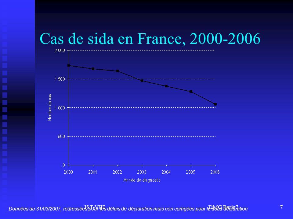 IST-VIH DMG Paris78 Synthèse Activité de dépistage du VIH en 2006 :Activité de dépistage du VIH en 2006 : - même niveau quen 2004 (5 millions de tests) - toujours plus importante dans les régions fortement touchées (>1 test/an pour 10 hab.) 6 300 découvertes de séropositivité estimées en 20066 300 découvertes de séropositivité estimées en 2006 - 3 sur 10 chez des hommes homosexuels, 3 sur 10 chez des personnes dAfrique subsaharienne et très peu dusagers de drogues - Près d1/2 en Ile-de-France, les DFA beaucoup plus touchés que la métropole (Guyane > Guadeloupe > Martinique)
