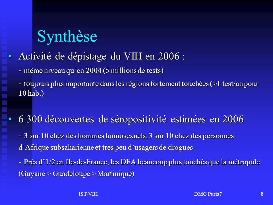IST-VIH DMG Paris78 Synthèse Activité de dépistage du VIH en 2006 :Activité de dépistage du VIH en 2006 : - même niveau quen 2004 (5 millions de tests