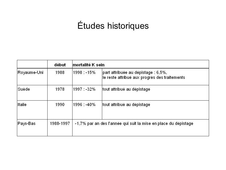 Études historiques