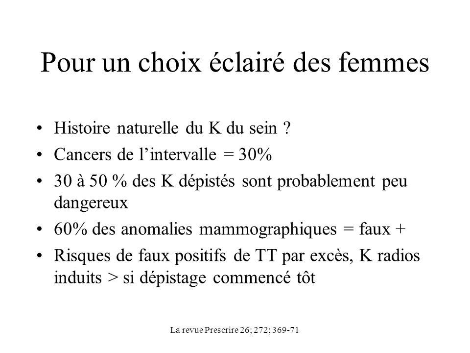 La revue Prescrire 26; 272; 369-71 Pour un choix éclairé des femmes Histoire naturelle du K du sein ? Cancers de lintervalle = 30% 30 à 50 % des K dép
