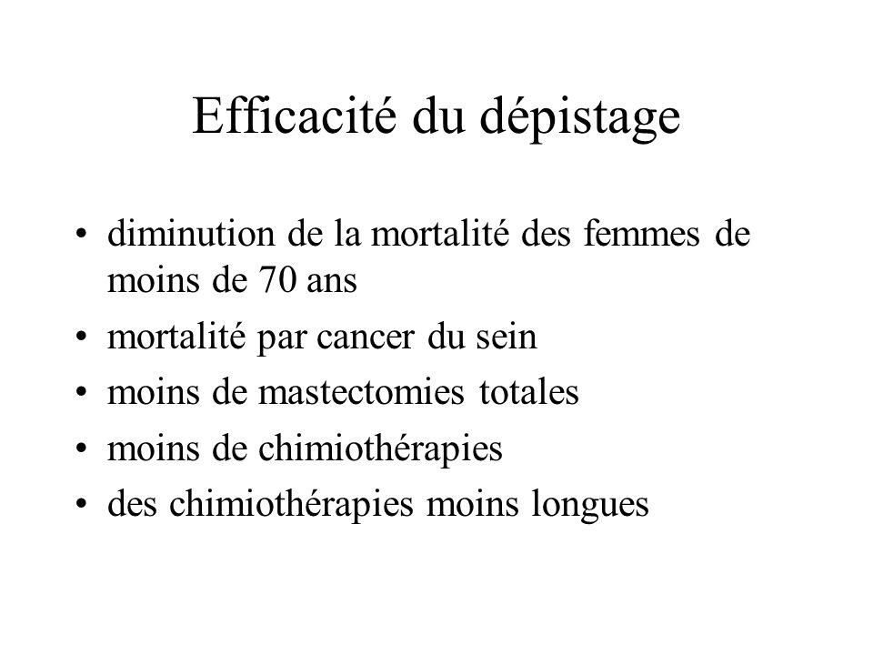Efficacité du dépistage diminution de la mortalité des femmes de moins de 70 ans mortalité par cancer du sein moins de mastectomies totales moins de c