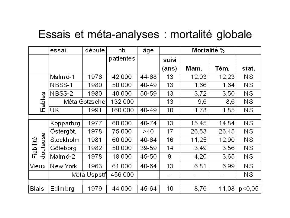 Essais et méta-analyses : mortalité globale