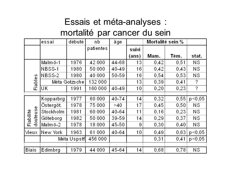 Essais et méta-analyses : mortalité par cancer du sein