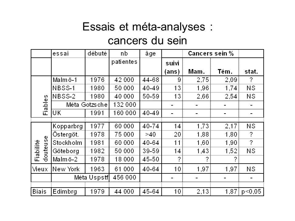 Essais et méta-analyses : cancers du sein