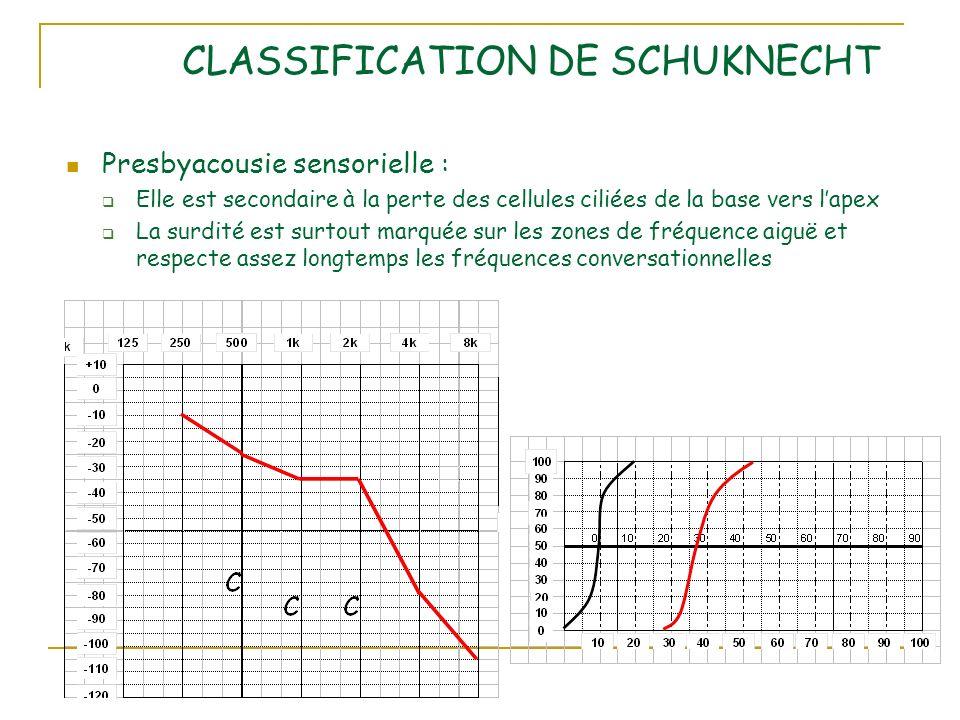 CLASSIFICATION DE SCHUKNECHT Presbyacousie sensorielle : Elle est secondaire à la perte des cellules ciliées de la base vers lapex La surdité est surtout marquée sur les zones de fréquence aiguë et respecte assez longtemps les fréquences conversationnelles