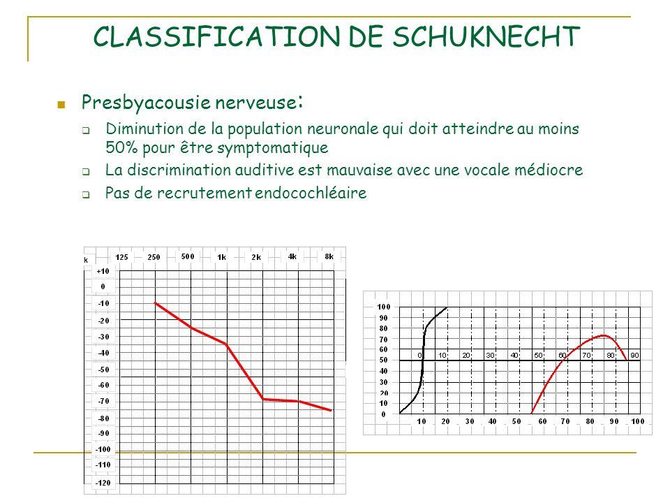 CLASSIFICATION DE SCHUKNECHT Presbyacousie nerveuse : Diminution de la population neuronale qui doit atteindre au moins 50% pour être symptomatique La discrimination auditive est mauvaise avec une vocale médiocre Pas de recrutement endocochléaire