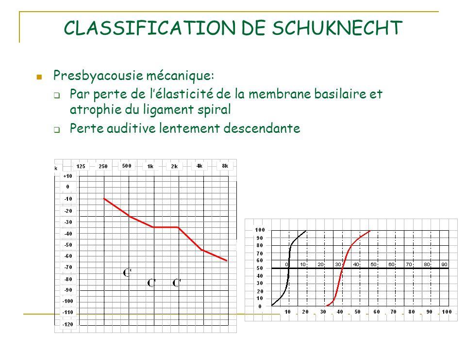 CLASSIFICATION DE SCHUKNECHT Presbyacousie mécanique: Par perte de lélasticité de la membrane basilaire et atrophie du ligament spiral Perte auditive lentement descendante