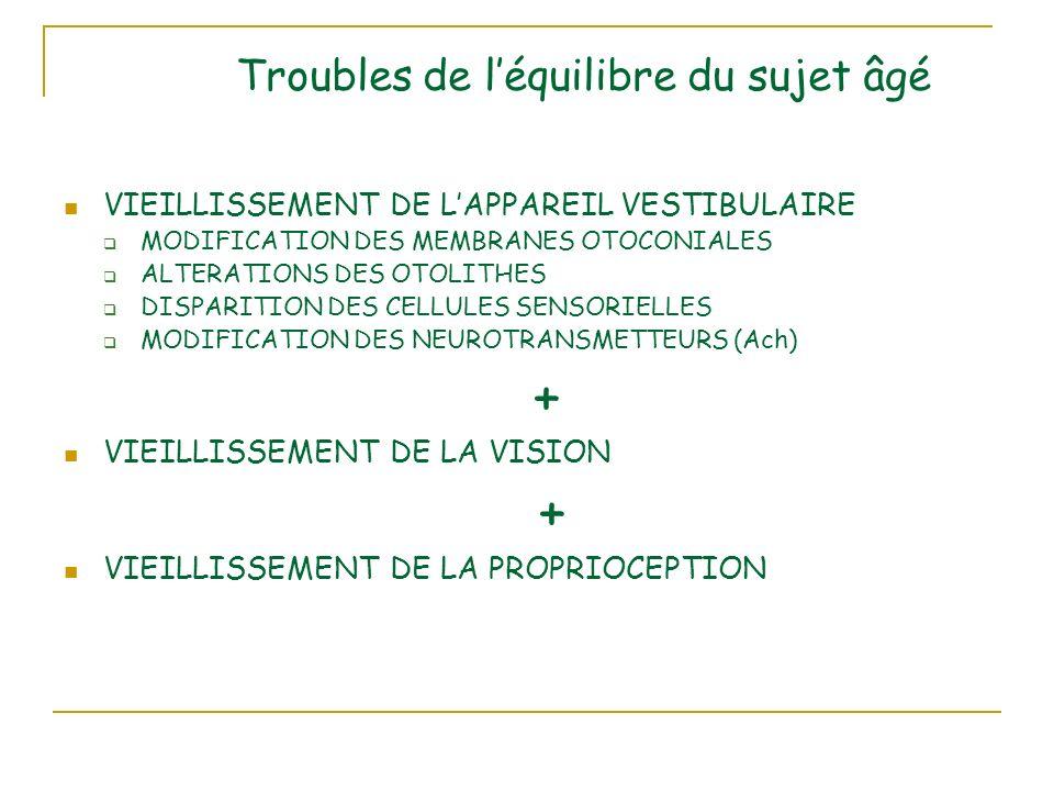 Troubles de léquilibre du sujet âgé VIEILLISSEMENT DE LAPPAREIL VESTIBULAIRE MODIFICATION DES MEMBRANES OTOCONIALES ALTERATIONS DES OTOLITHES DISPARITION DES CELLULES SENSORIELLES MODIFICATION DES NEUROTRANSMETTEURS (Ach) + VIEILLISSEMENT DE LA VISION + VIEILLISSEMENT DE LA PROPRIOCEPTION