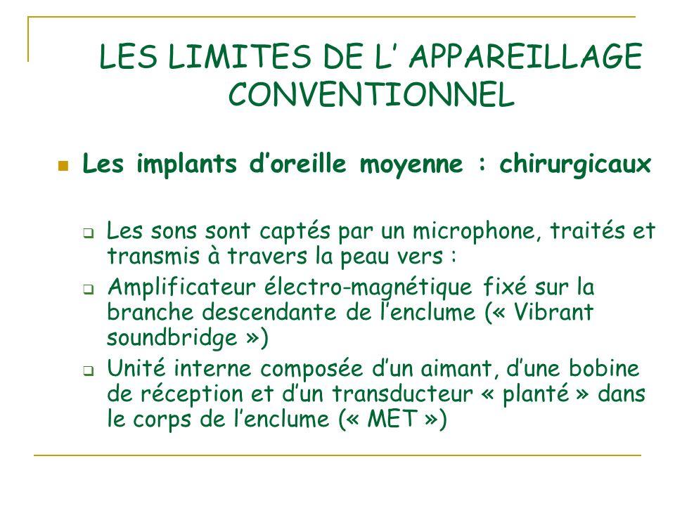LES LIMITES DE L APPAREILLAGE CONVENTIONNEL Les implants doreille moyenne : chirurgicaux Les sons sont captés par un microphone, traités et transmis à travers la peau vers : Amplificateur électro-magnétique fixé sur la branche descendante de lenclume (« Vibrant soundbridge ») Unité interne composée dun aimant, dune bobine de réception et dun transducteur « planté » dans le corps de lenclume (« MET »)