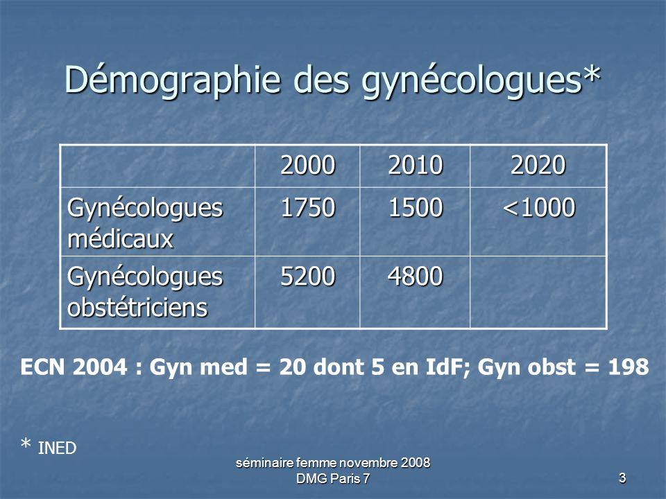 séminaire femme novembre 2008 DMG Paris 73 Démographie des gynécologues* 200020102020 Gynécologues médicaux 17501500<1000 Gynécologues obstétriciens 5