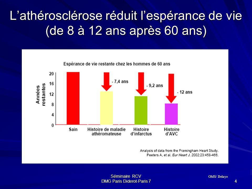 Séminaire RCV DMG Paris Diderot-Paris 7 4 Lathérosclérose réduit lespérance de vie (de 8 à 12 ans après 60 ans) OMS/ Delaye