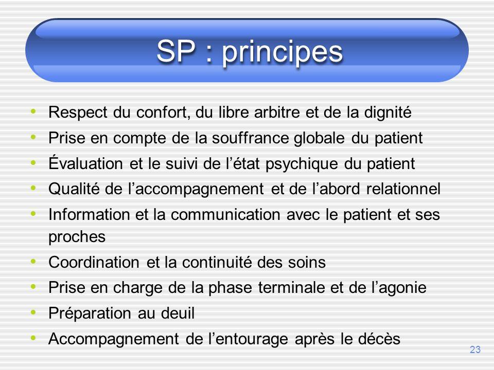 23 SP : principes Respect du confort, du libre arbitre et de la dignité Prise en compte de la souffrance globale du patient Évaluation et le suivi de