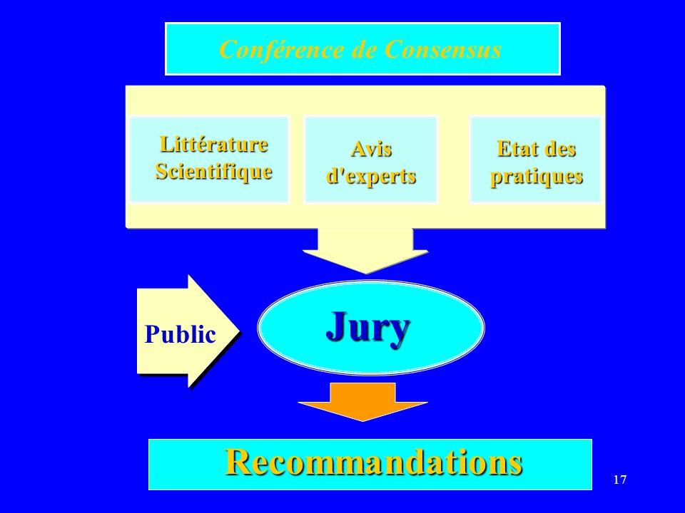 17 Conférence de Consensus LittératureScientifique Etat des pratiquesAvisd'experts Jury Recommandations Public
