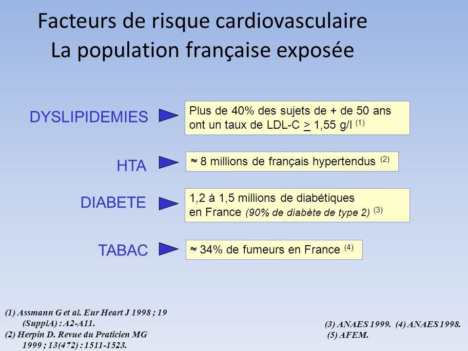 Facteurs de risque cardiovasculaire La population française exposée DIABETE 1,2 à 1,5 millions de diabétiques en France (90% de diabète de type 2) (3) HTA 8 millions de français hypertendus (2) TABAC 34% de fumeurs en France (4) DYSLIPIDEMIES Plus de 40% des sujets de + de 50 ans ont un taux de LDL-C > 1,55 g/l (1) (1) Assmann G et al.