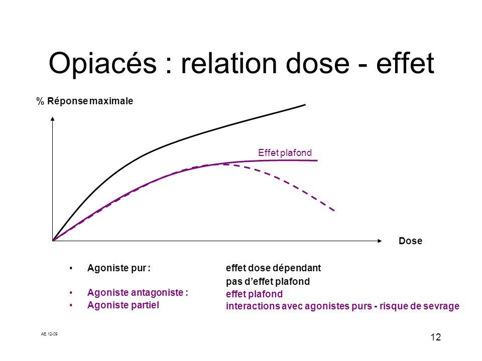 AE 12-09 12 Opiacés : relation dose - effet Agoniste pur : Agoniste antagoniste : Agoniste partiel % Réponse maximale Dose Effet plafond effet dose dé