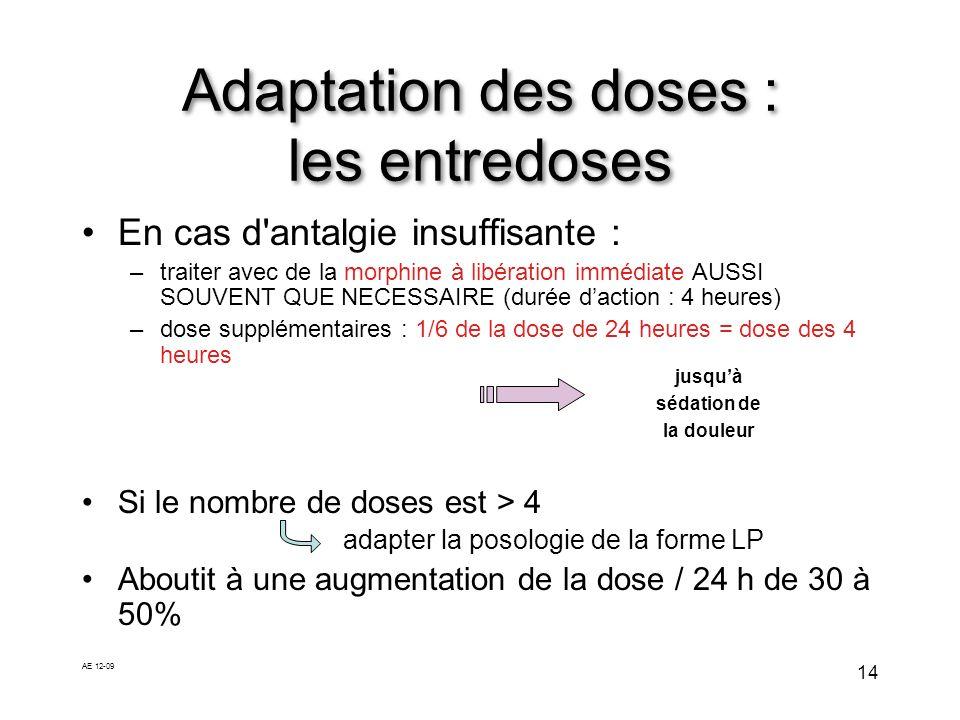 AE 12-09 14 En cas d'antalgie insuffisante : –traiter avec de la morphine à libération immédiate AUSSI SOUVENT QUE NECESSAIRE (durée daction : 4 heure
