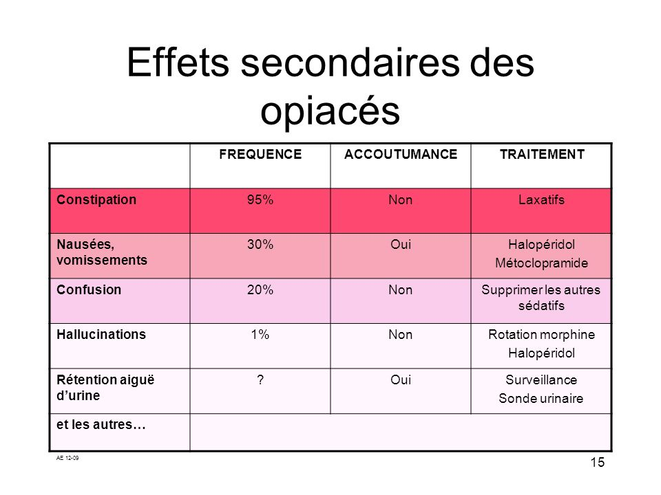 AE 12-09 15 Effets secondaires des opiacés FREQUENCEACCOUTUMANCETRAITEMENT Constipation95%NonLaxatifs Nausées, vomissements 30%OuiHalopéridol Métoclop