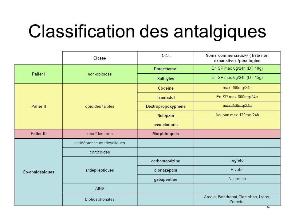 AE 12-09 4 Classification des antalgiques Classe D.C.I.Noms commerciaux® ( liste non exhaustive) /posologies Palier Inon-opioïdes Paracétamol En SP ma