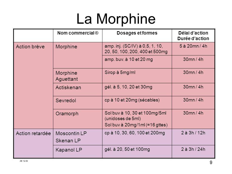 AE 12-09 9 La Morphine Nom commercial ®Dosages et formesDélai daction Durée daction Action brèveMorphine amp. inj. (SC/IV) à 0,5, 1, 10, 20, 50, 100,