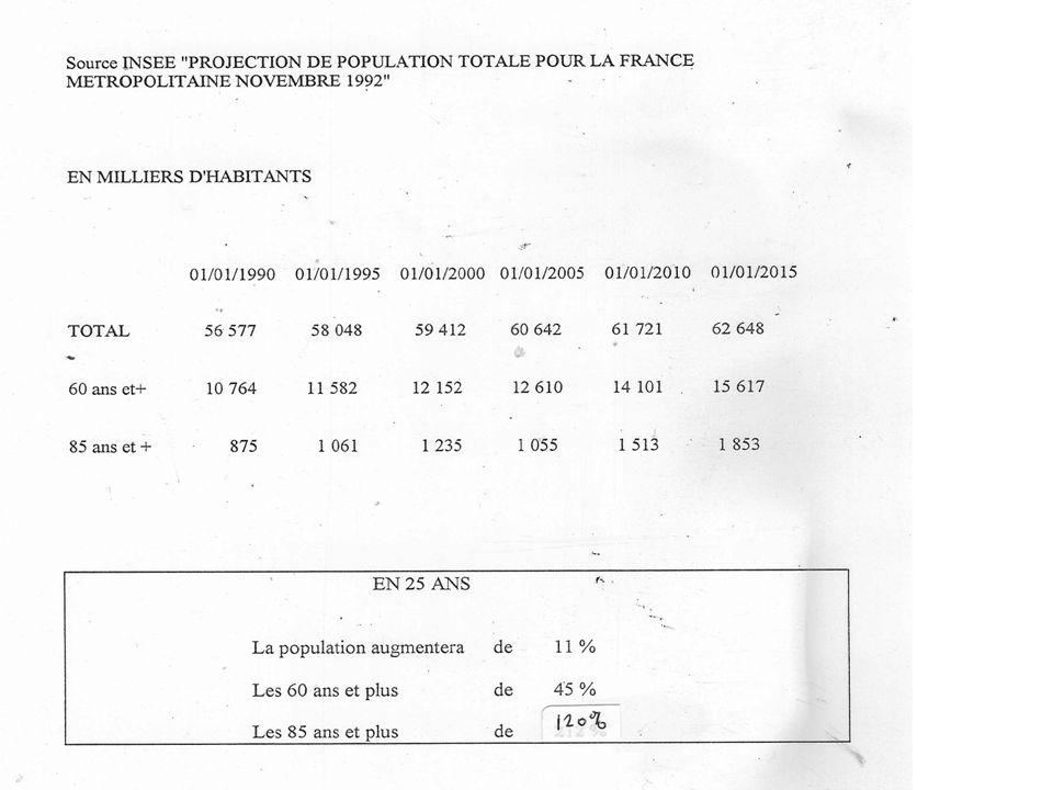 Evolution du nombre et de la proportion des personnes âgée en France (T5)