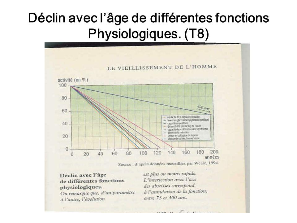 Déclin avec lâge de différentes fonctions Physiologiques. (T8)