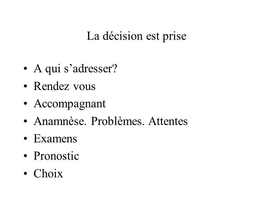 La décision est prise A qui sadresser? Rendez vous Accompagnant Anamnèse. Problèmes. Attentes Examens Pronostic Choix