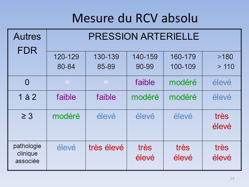 Mesure du RCV absolu Autres FDR PRESSION ARTERIELLE 120-129 80-84 130-139 85-89 140-159 90-99 160-179 100-109 >180 > 110 0 ==faiblemodéréélevé 1 à 2fa