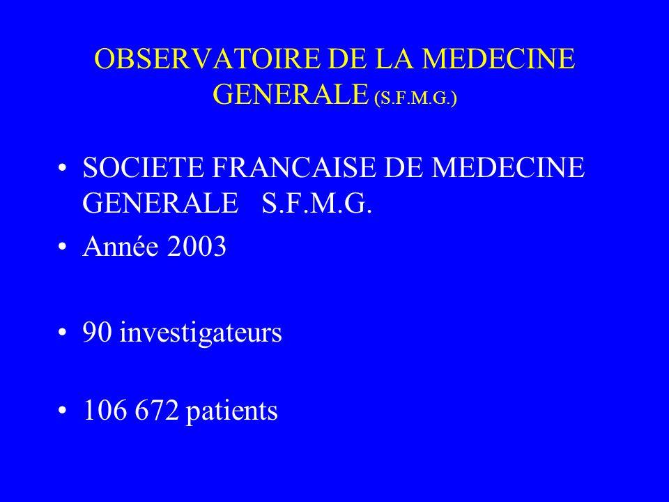 OBSERVATOIRE DE LA MEDECINE GENERALE (S.F.M.G.) SOCIETE FRANCAISE DE MEDECINE GENERALE S.F.M.G. Année 2003 90 investigateurs 106 672 patients