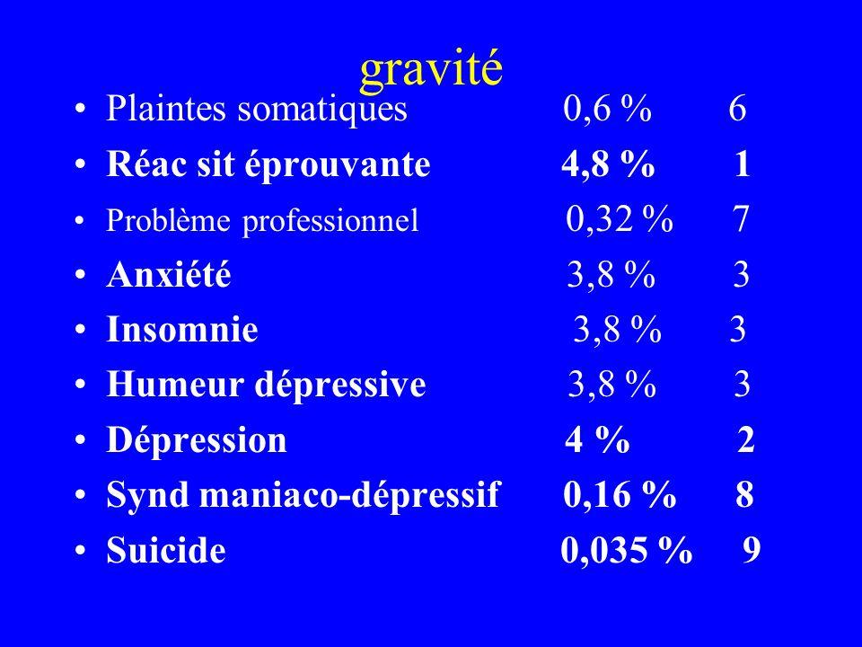 gravité Plaintes somatiques 0,6 % 6 Réac sit éprouvante 4,8 % 1 Problème professionnel 0,32 % 7 Anxiété 3,8 % 3 Insomnie 3,8 % 3 Humeur dépressive 3,8