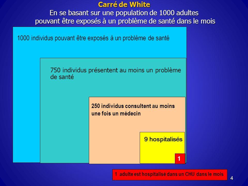 Carré de White En se basant sur une population de 1000 adultes pouvant être exposés à un problème de santé dans le mois 4 1000 individus pouvant être
