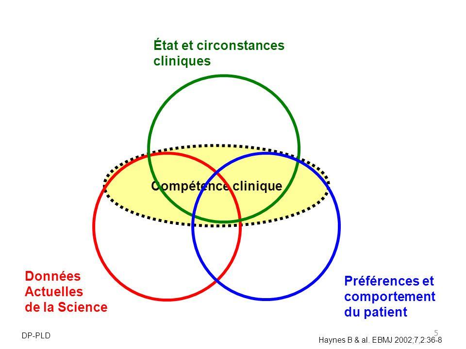 5 Compétence clinique Données Actuelles de la Science État et circonstances cliniques Préférences et comportement du patient Haynes B & al. EBMJ 2002;